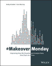 #MakeoverMonday. Improving How We Visualize and Analyze Data, One Chart at a Time